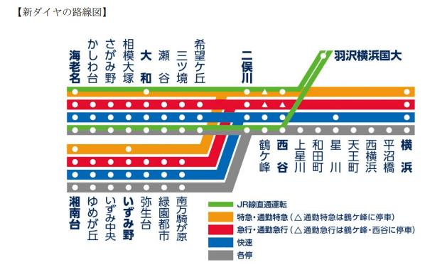 相鉄の 直通 はどこまで 横浜で暮らそう